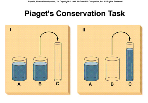 piagets concrete operational stage